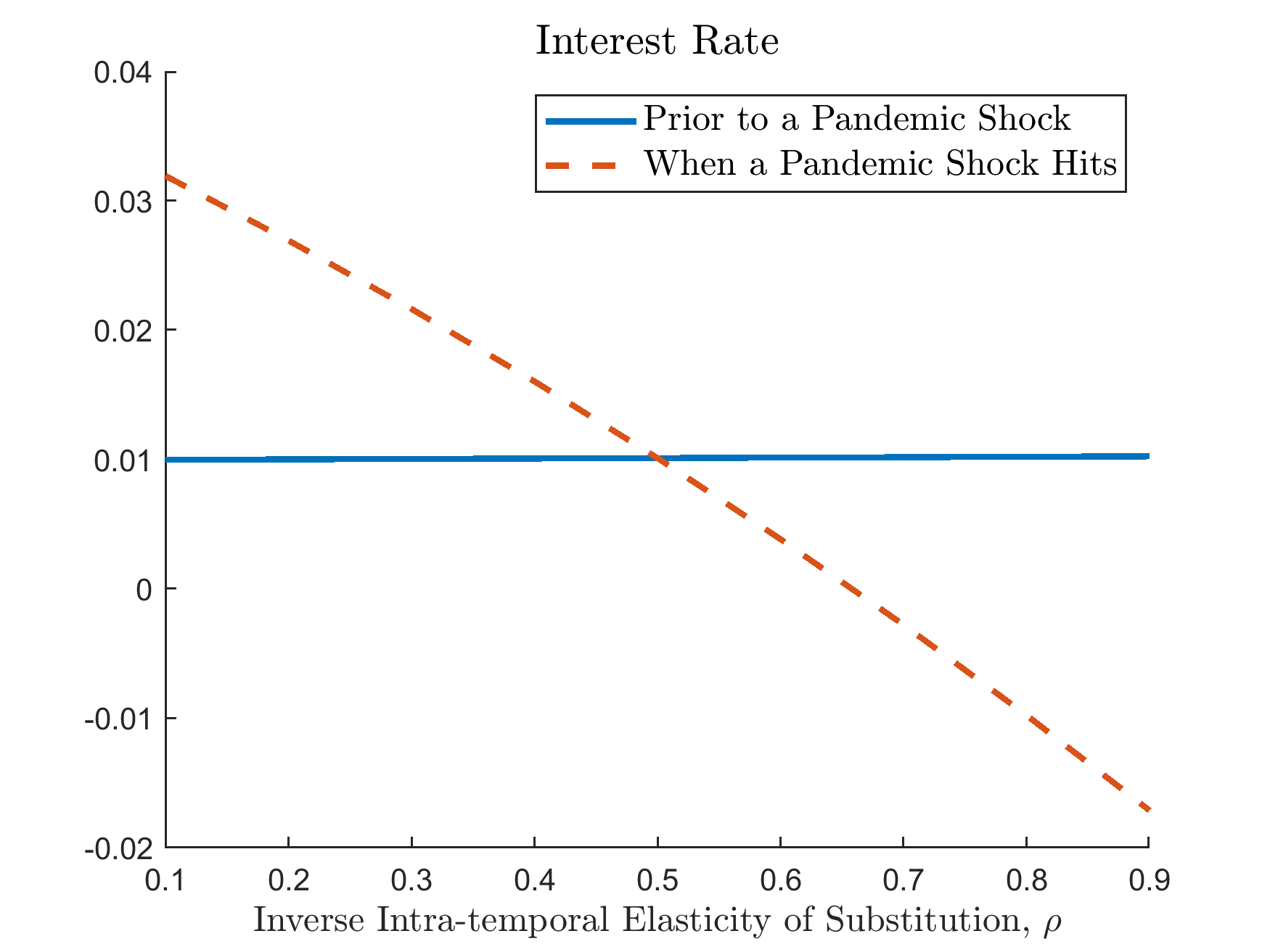 ../../_images/interest_rate_vary_rho.png